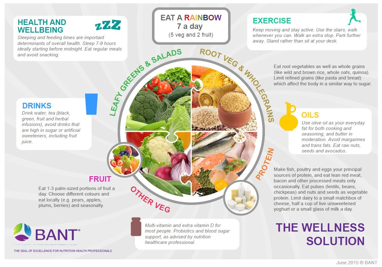 BANT-Wellness-Diet