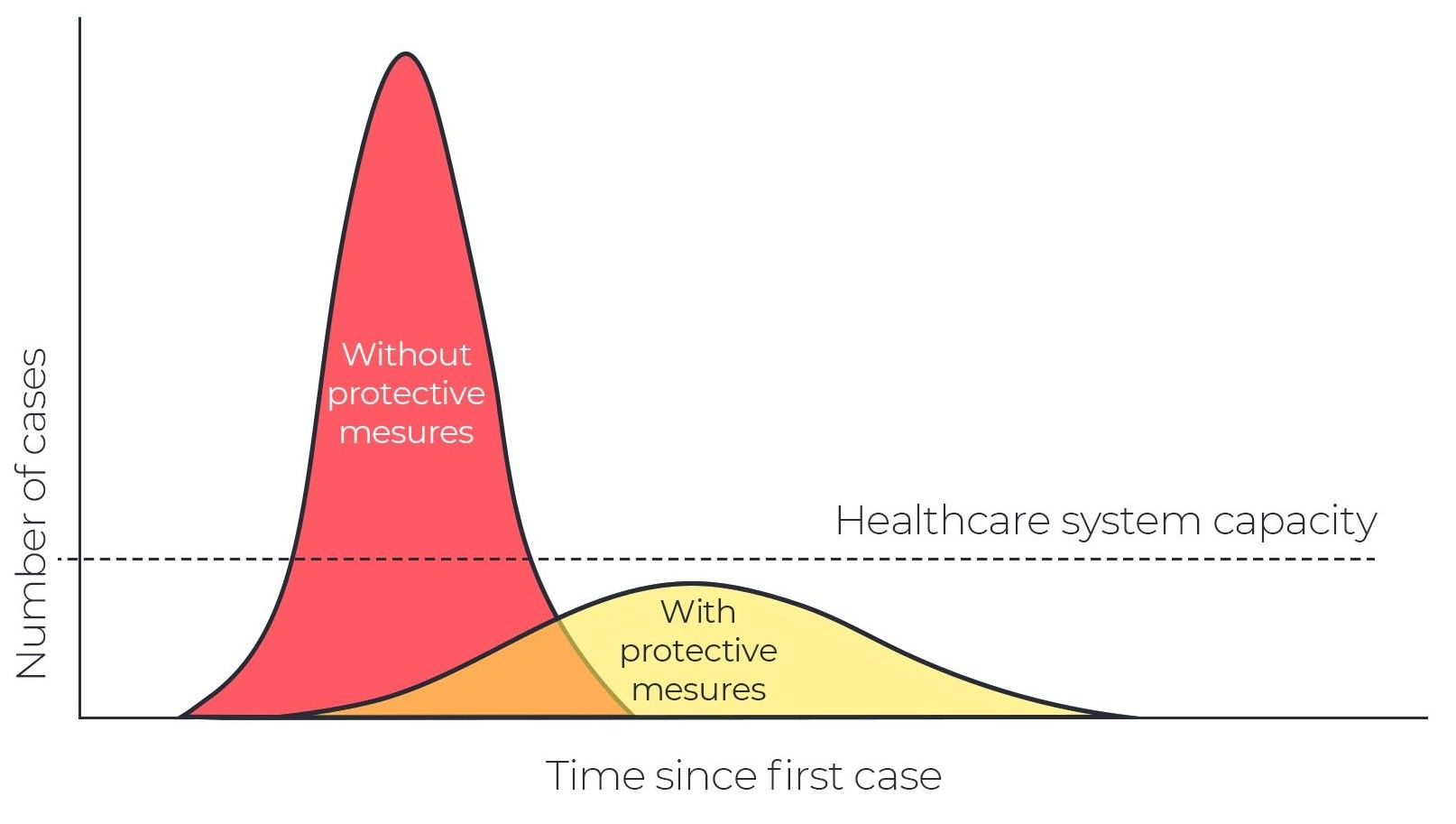 Hospitals will be overwhelmed if we don't flatten the coronavirus curve by Reza