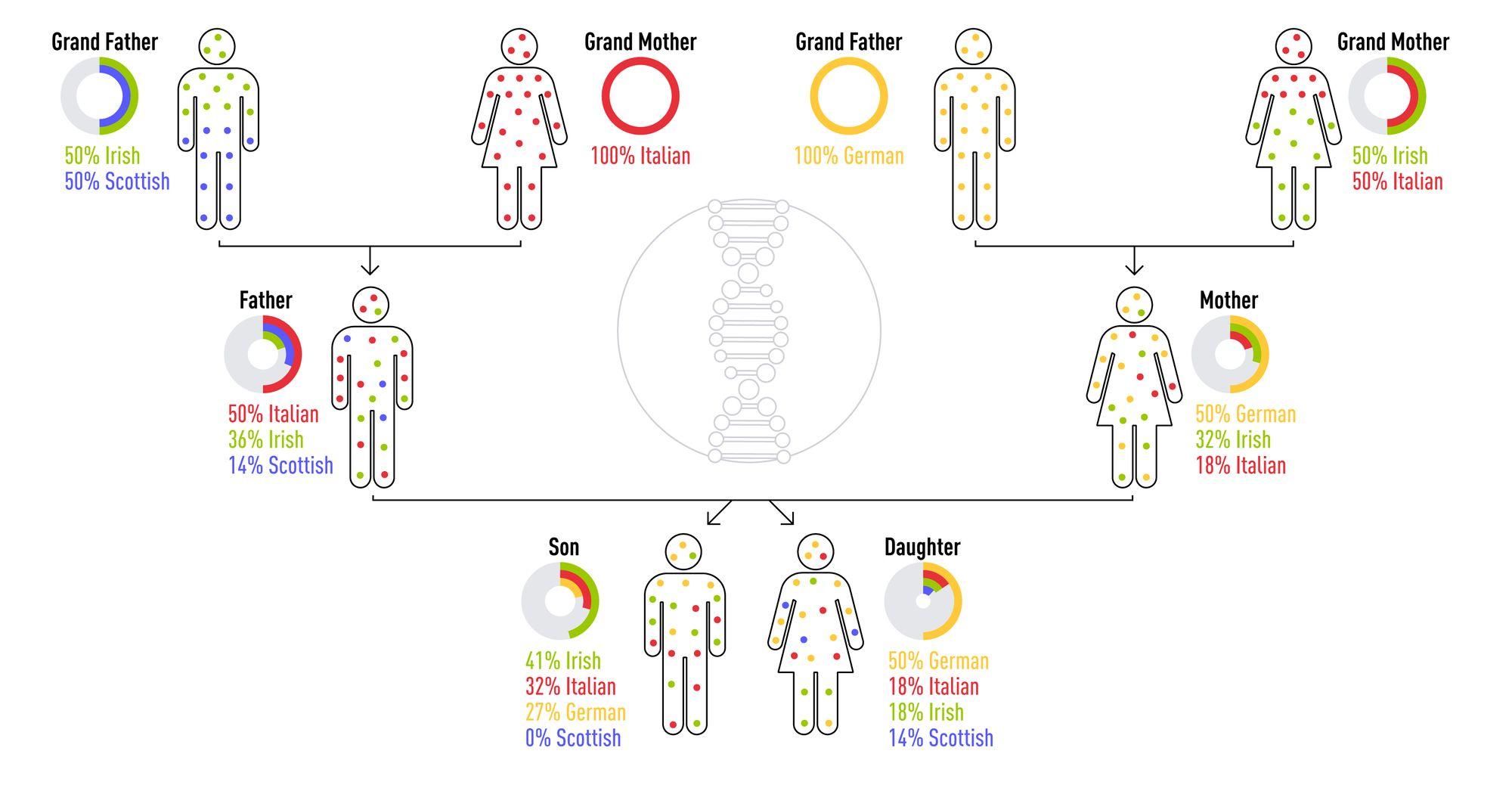 Genetic ancestry Atlas DNA Test