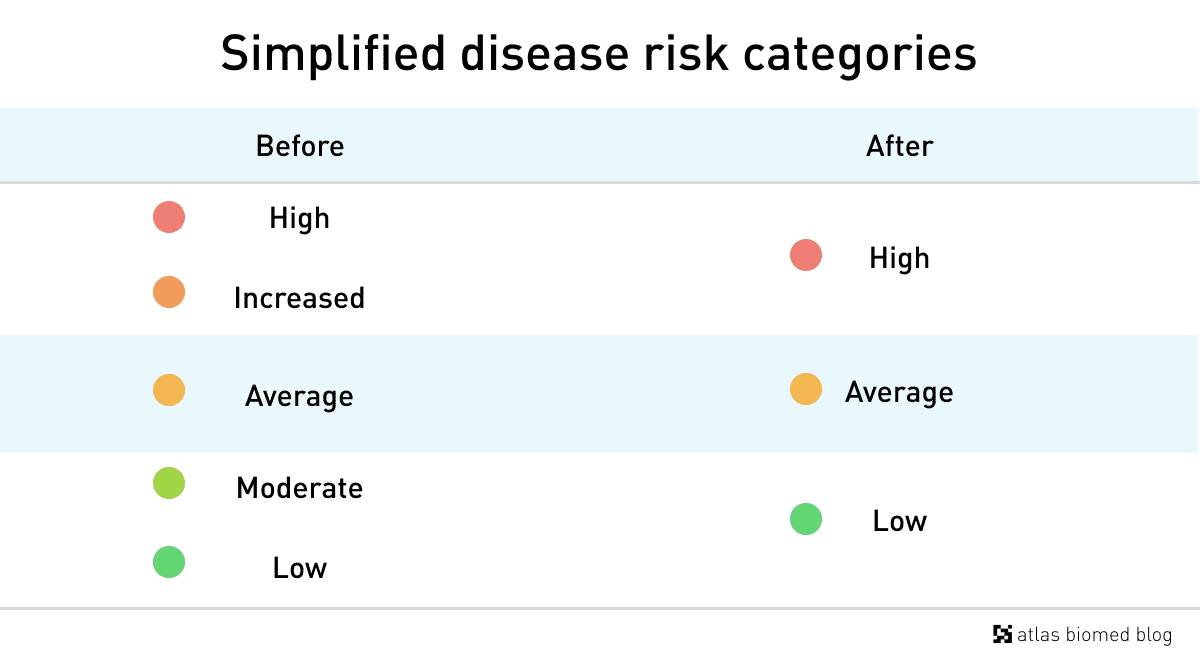 New disease risk categories in Atlas DNA Test.